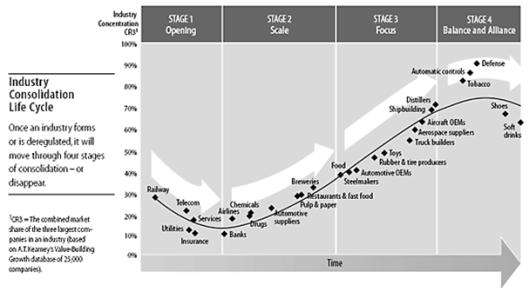 harvard industry cycle